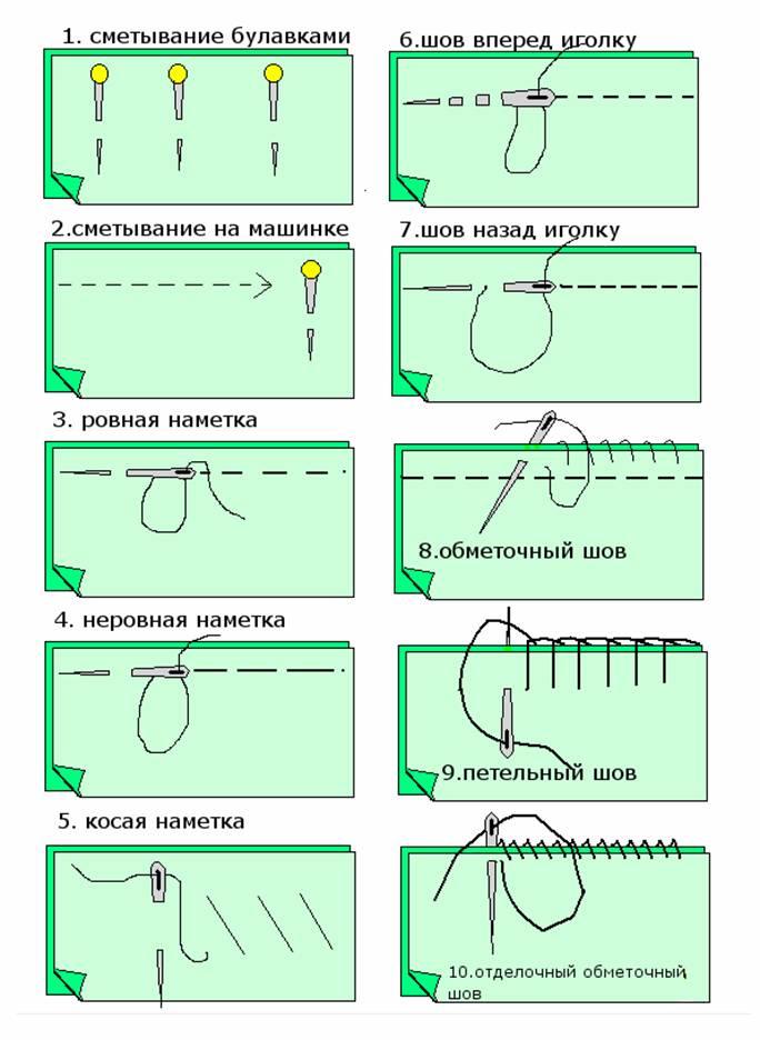 Виды швов в рукоделии
